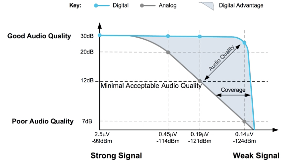 Digital Mobile Radio delivers better sound quality