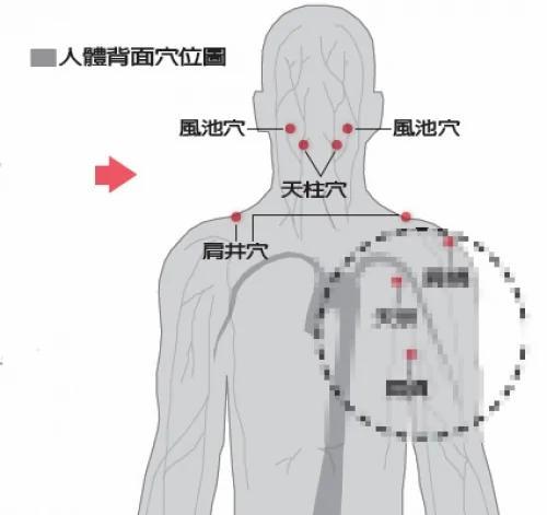 按摩三穴位 消除肩頸酸痛 - ☀阿波羅新聞網