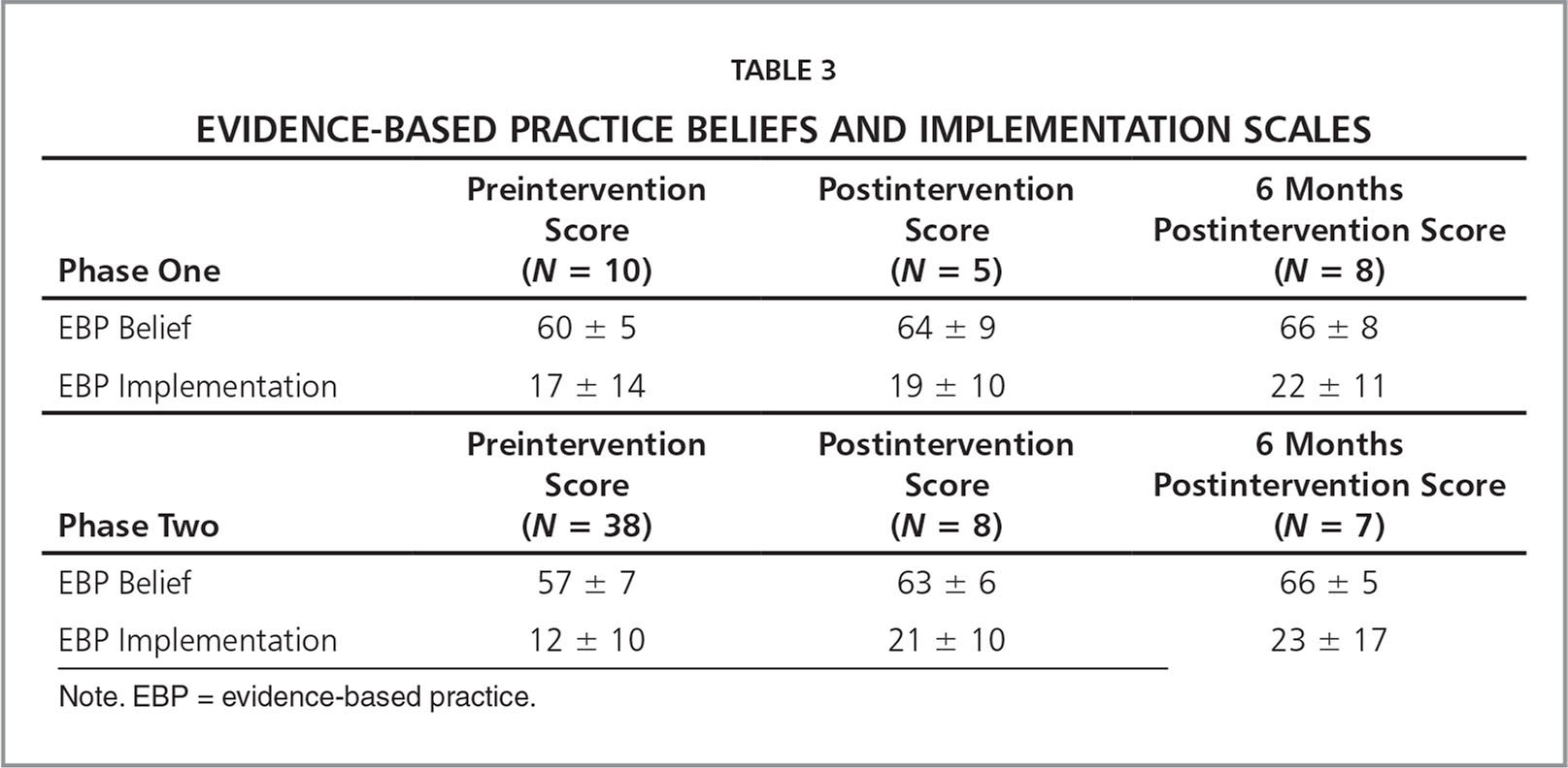 Evaluating Evidence Based Practice Knowledge And Beliefs