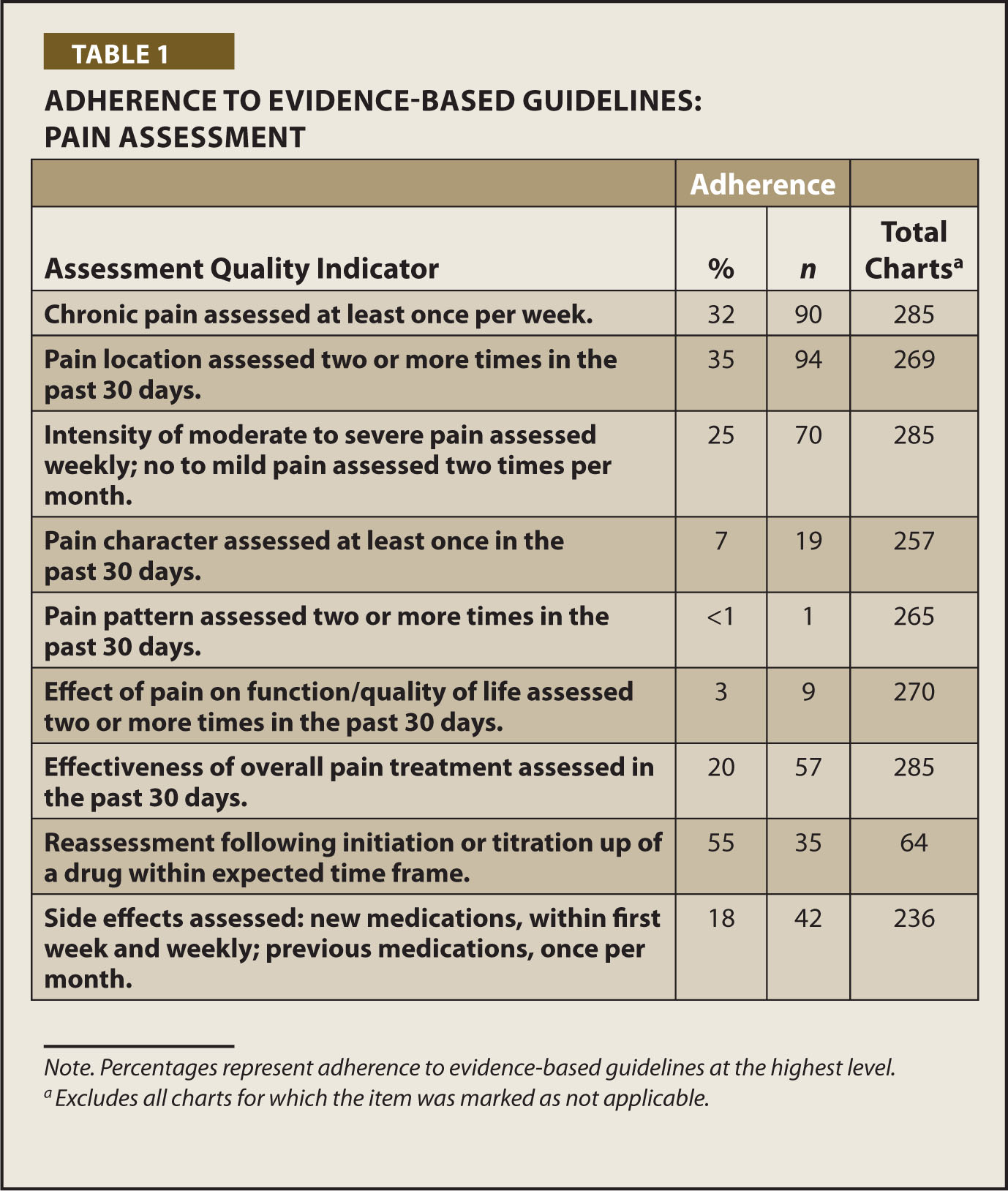 Nursing Home Staff Adherence To Evidence Based Pain Management Practices