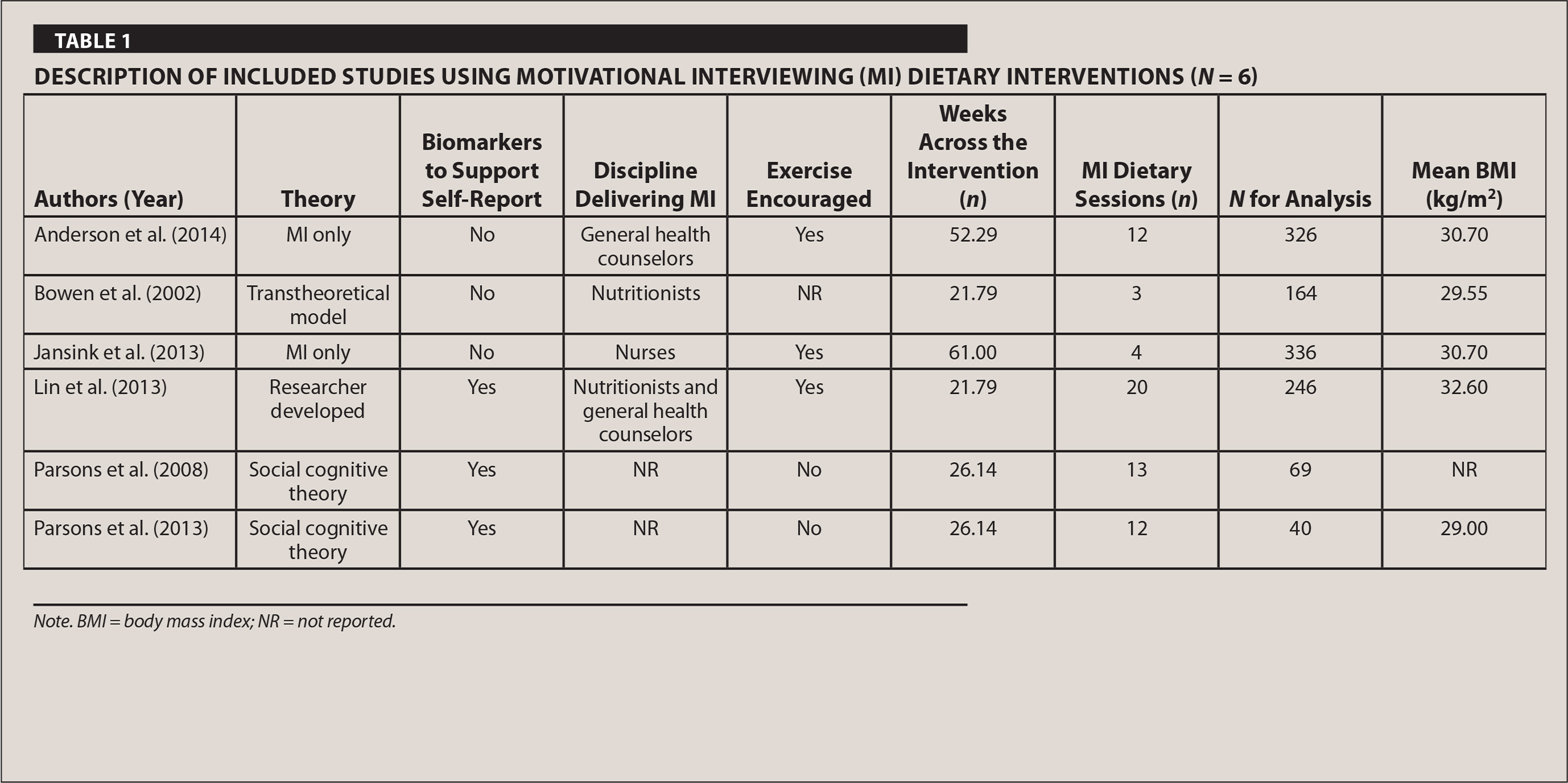 Motivational Interviewing And Fat Consumption In Older