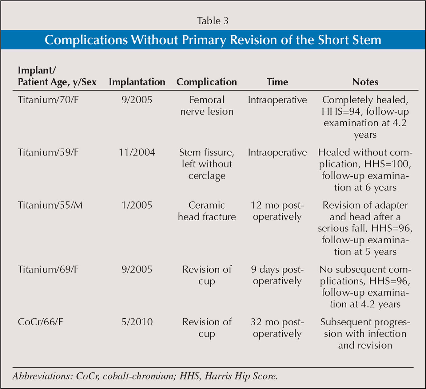 Comparative 5 Year Results Of Short Hip Total Hip