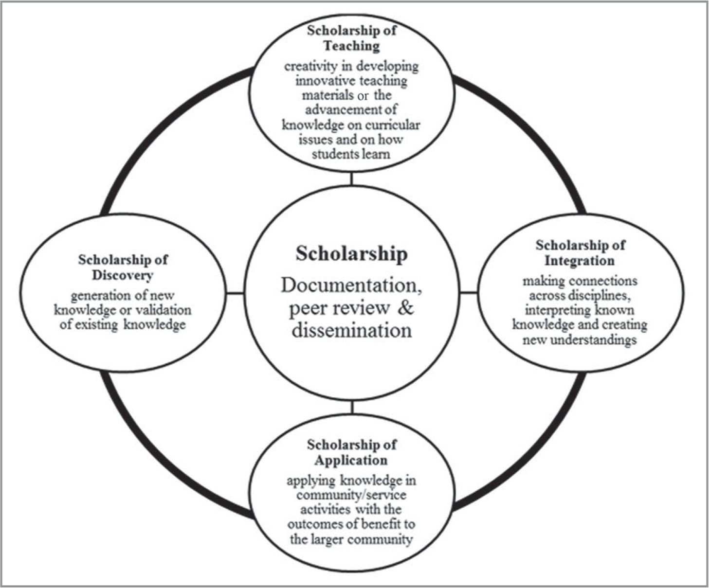 The Scholarship Of Application Recognizing And Promoting