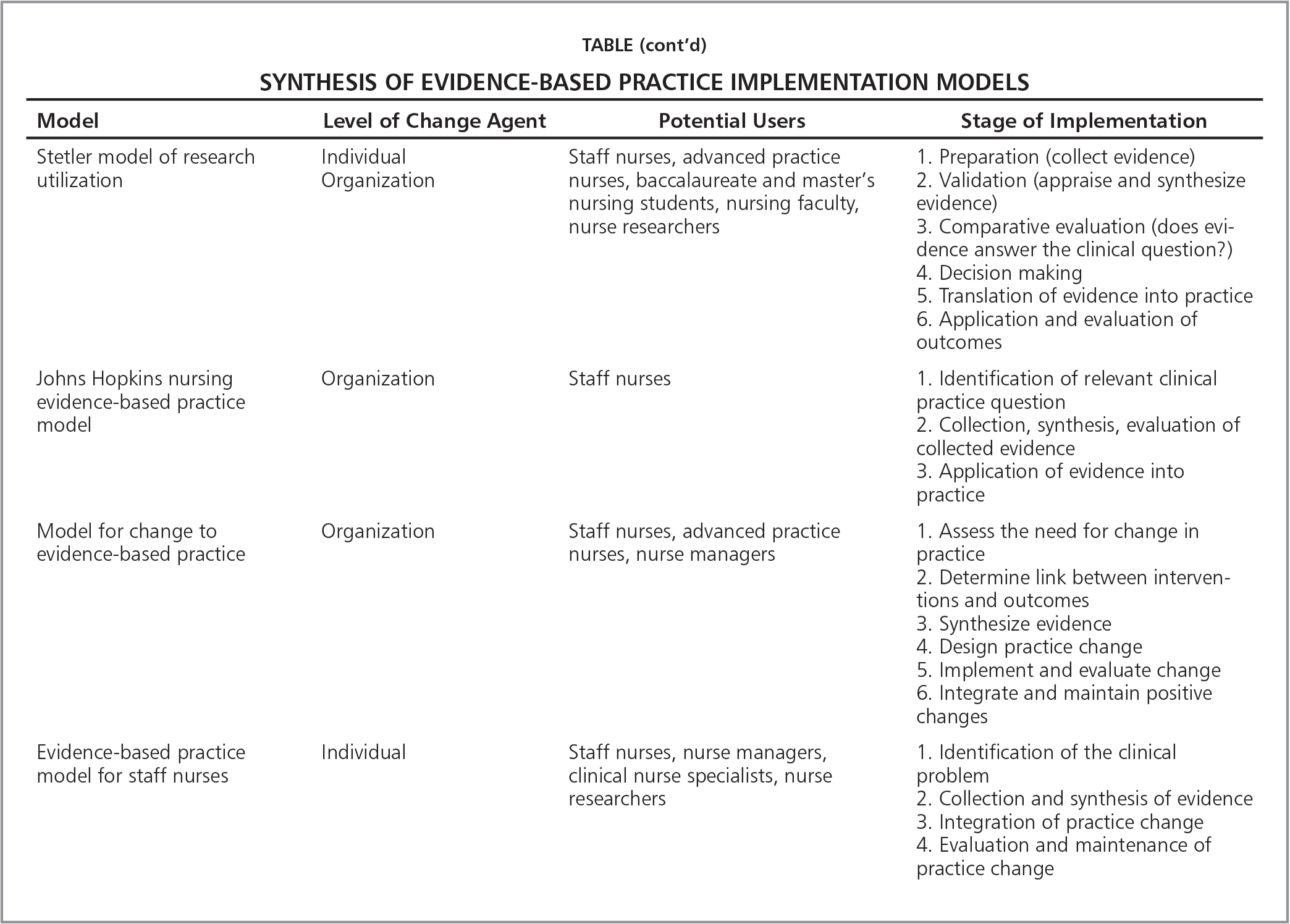 Probing The Relationship Between Evidence Based Practice