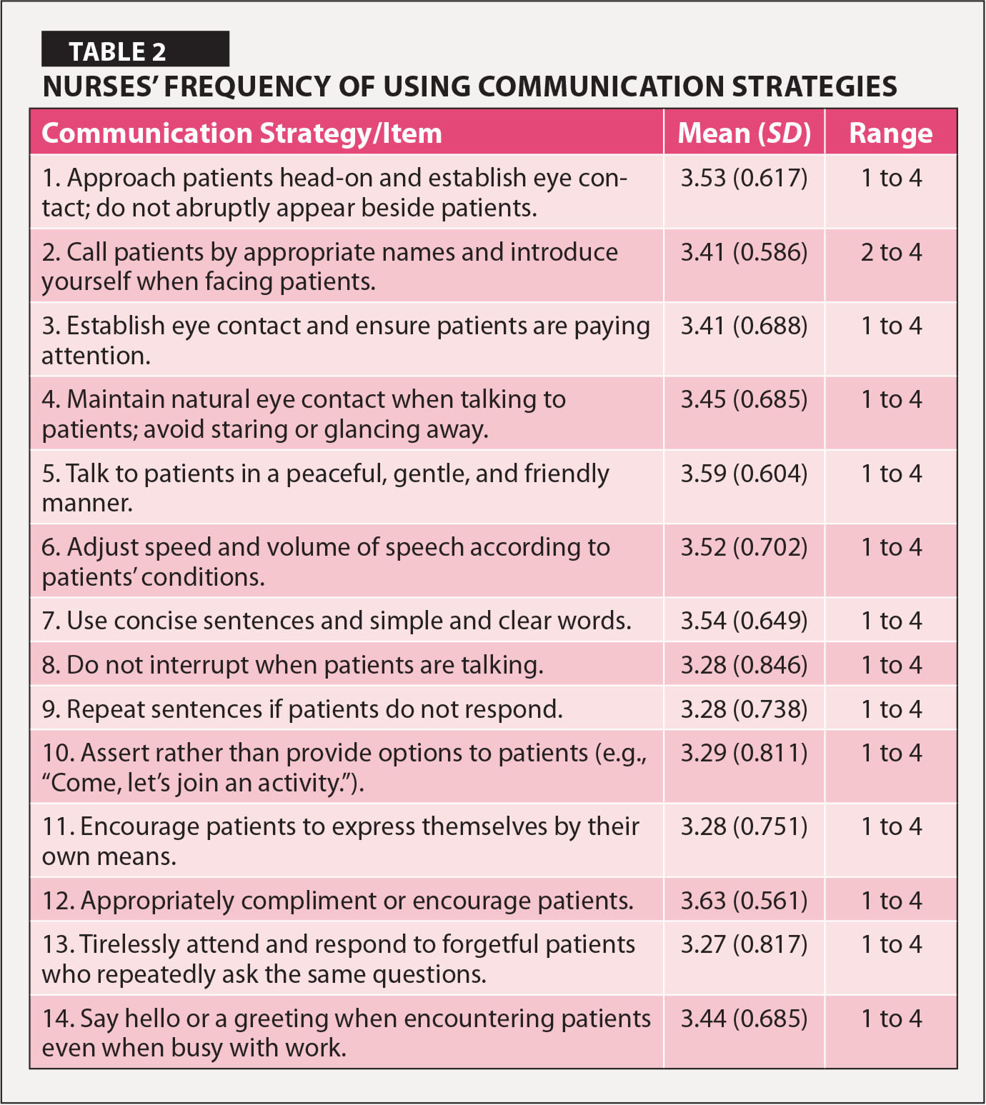 Communication Competence Scale