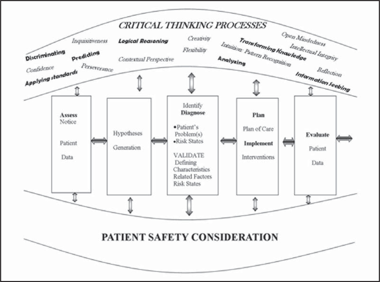 Effects Of Using The Developing Nurses Thinking Model On Nursing Students Diagnostic Accuracy
