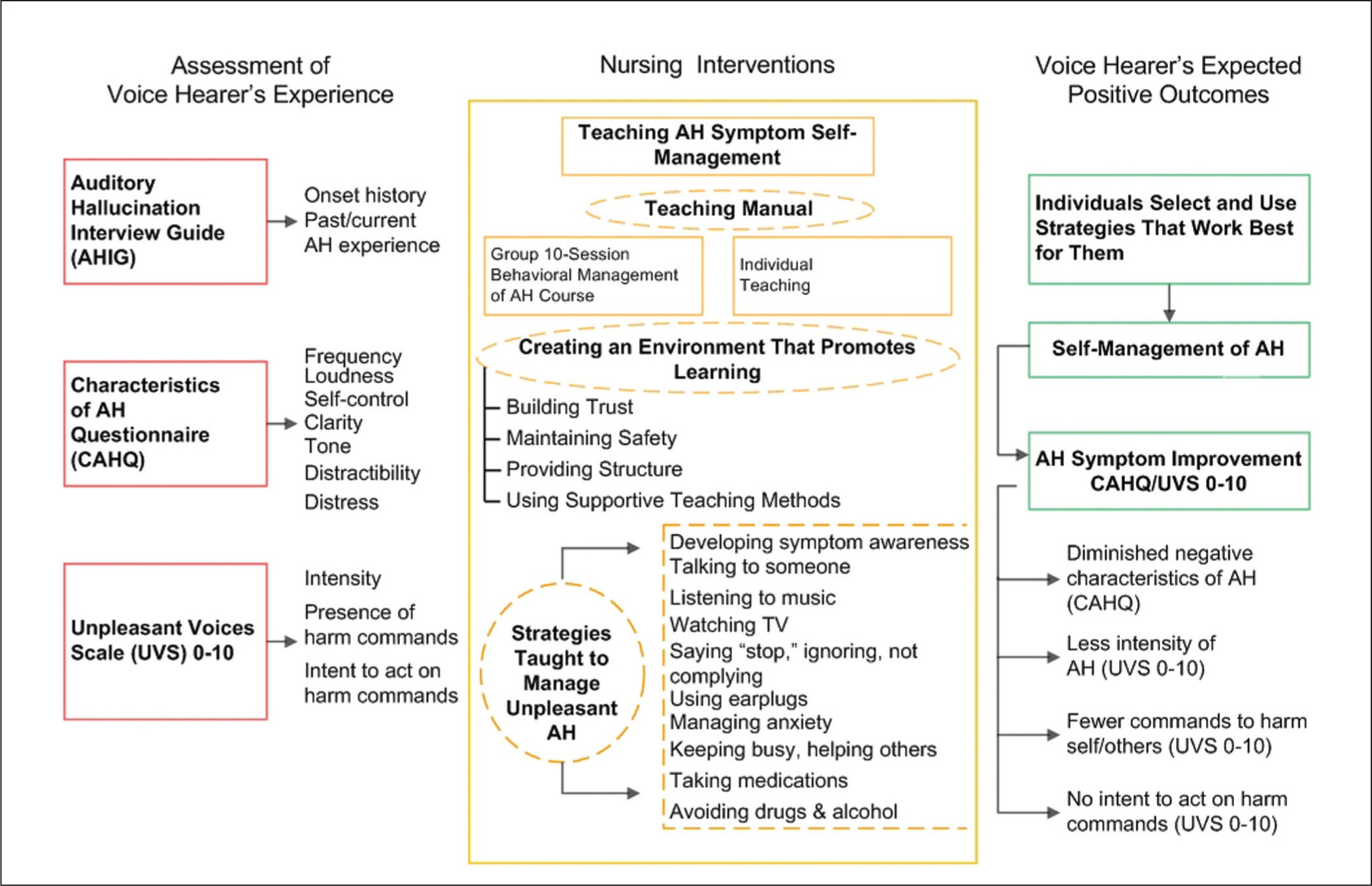 Self Management Of Unpleasant Auditory Hallucinations A