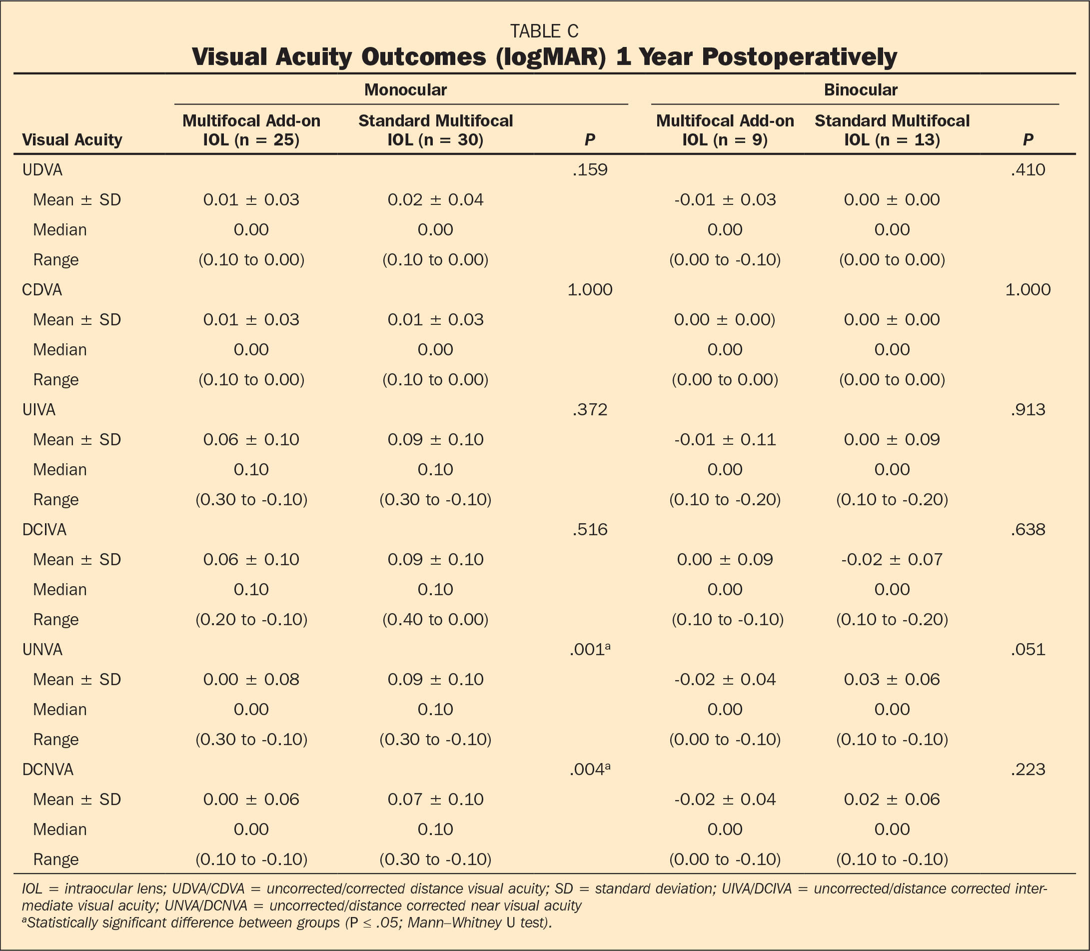 Visual Performance In The Long Term With Secondary Add On Versus Primary Capsular Bag Multifocal
