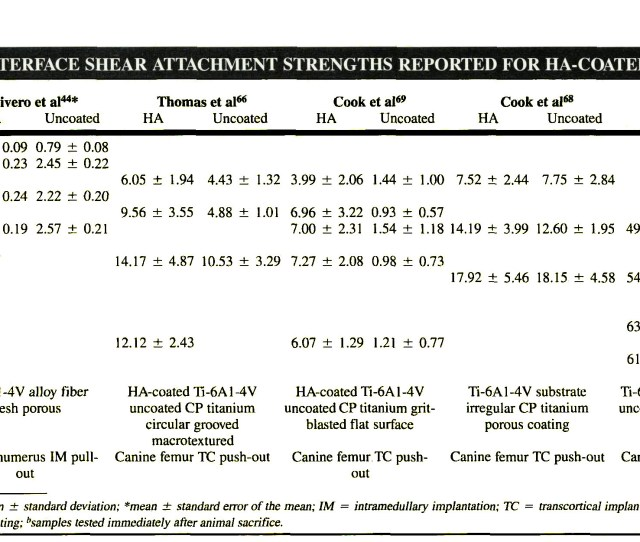 Table 2in Vivo Interface Shear Attachment Strengths Reported For Ha Coated Implants