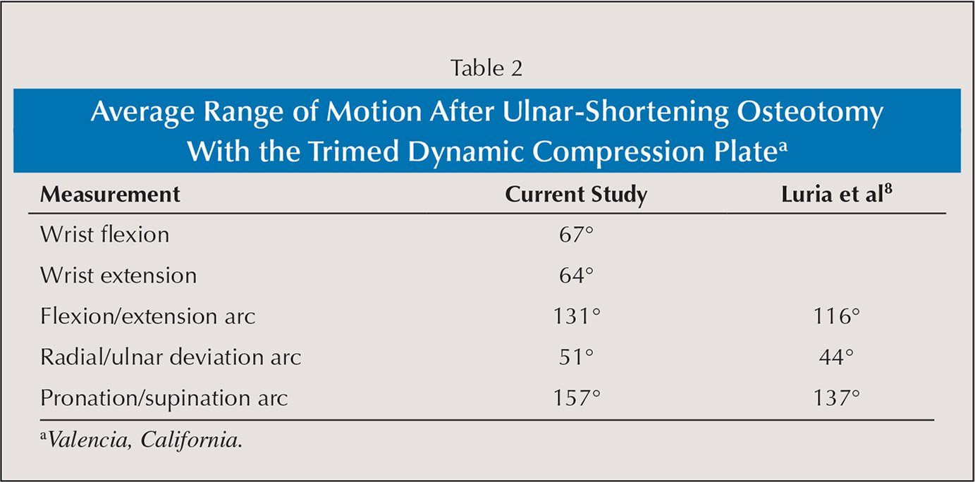 Patient Related Factors Influencing Ulnar Shortening
