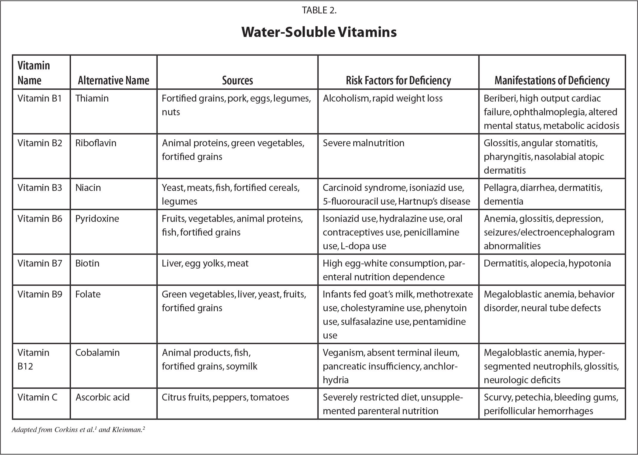 The Abcs Of Nutrient Deficiencies And Toxicities