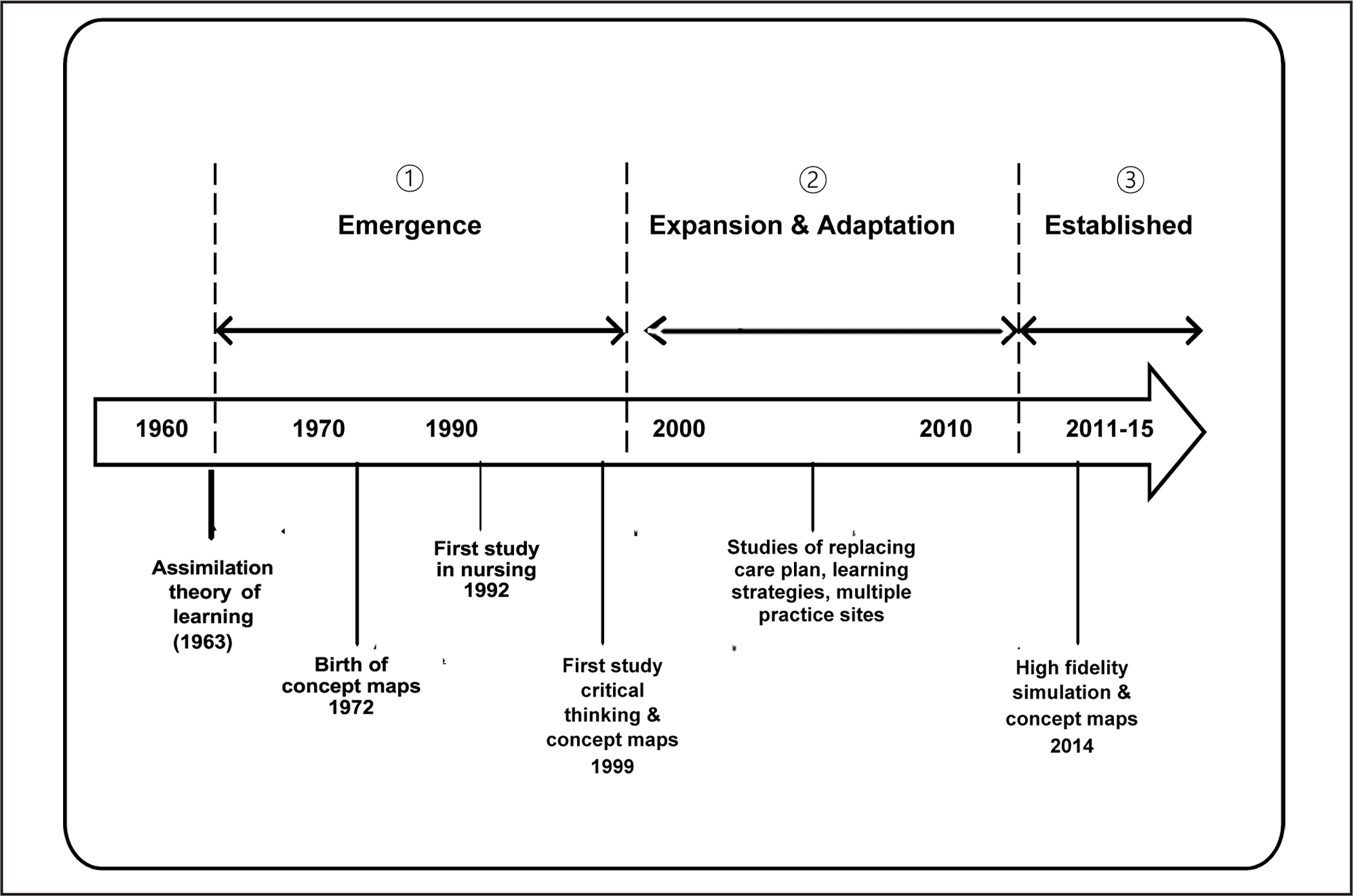 Concept Maps In Nursing Education A Historical Literature