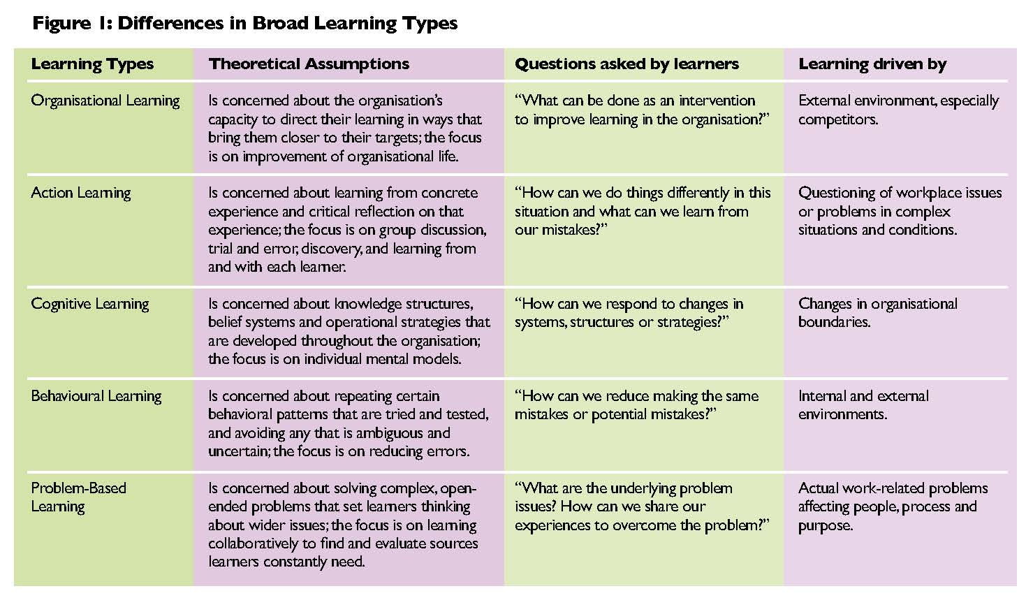 Using Problems As Catalysts For Workplace Learning
