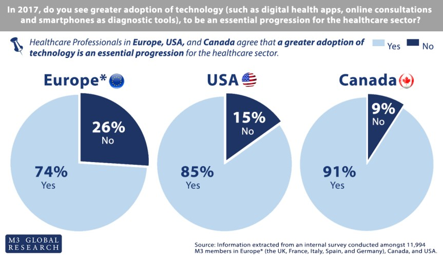 technology and the healthcare sector