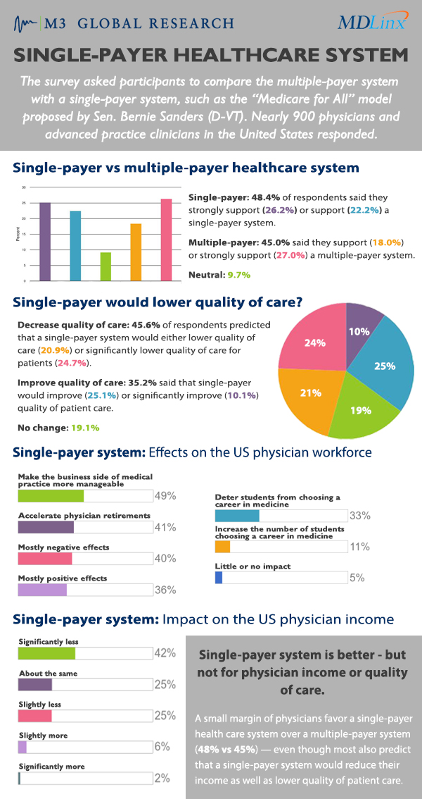 Single-Payer Healthcare system
