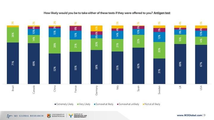 Likelihood of test usage - Antigen tests