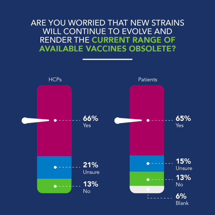 Across both the general public and healthcare professional populations there is an equally high degree of concern, with 65% or respondents worried that current vaccines won't be futureproof in the face of new strains of COVID-19. British and German respondents are least concerned, at 54% and 56% respectively, but by contrast, 72% Italian respondents, and 79% Spanish respondents are the most worried.