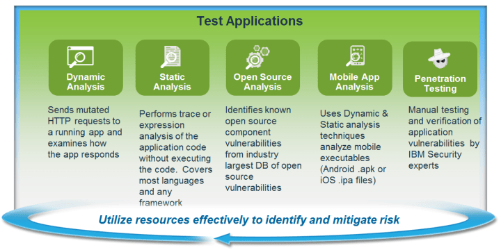 ibm-security-appscan-testing-dast-sast