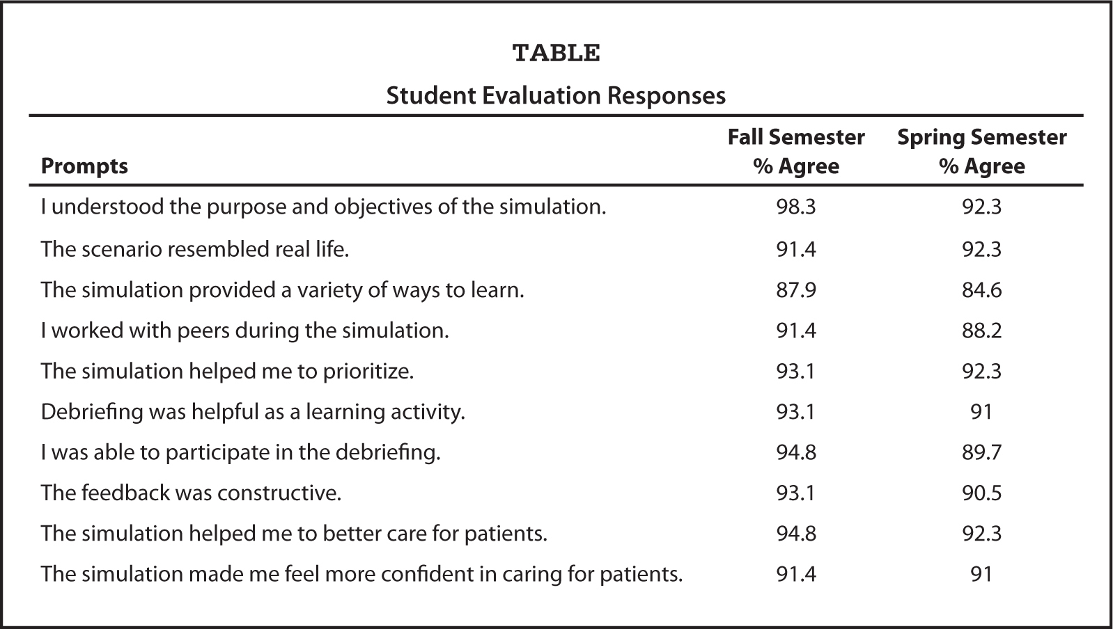 Collaborative Learning In Nursing Simulation Near Peer Teaching Using Standardized Patients