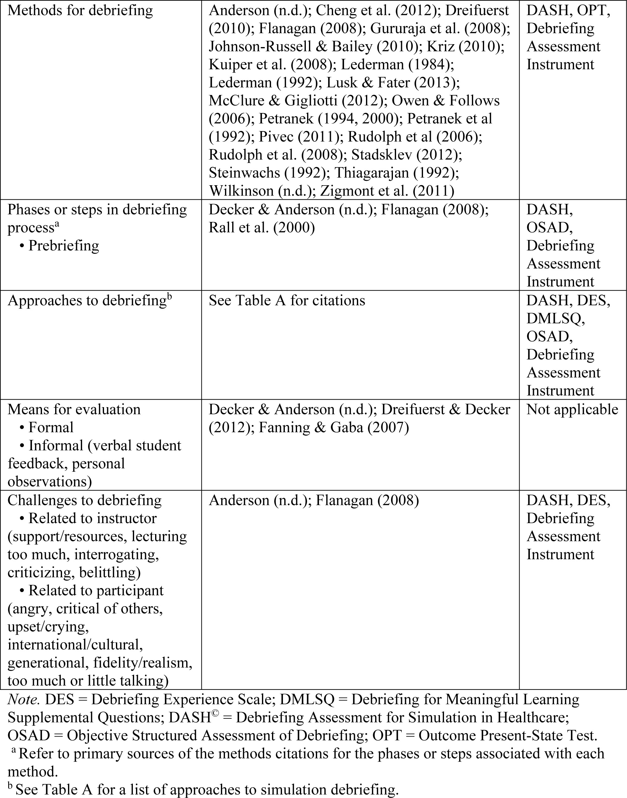 Methods And Evaluations For Simulation Debriefing In