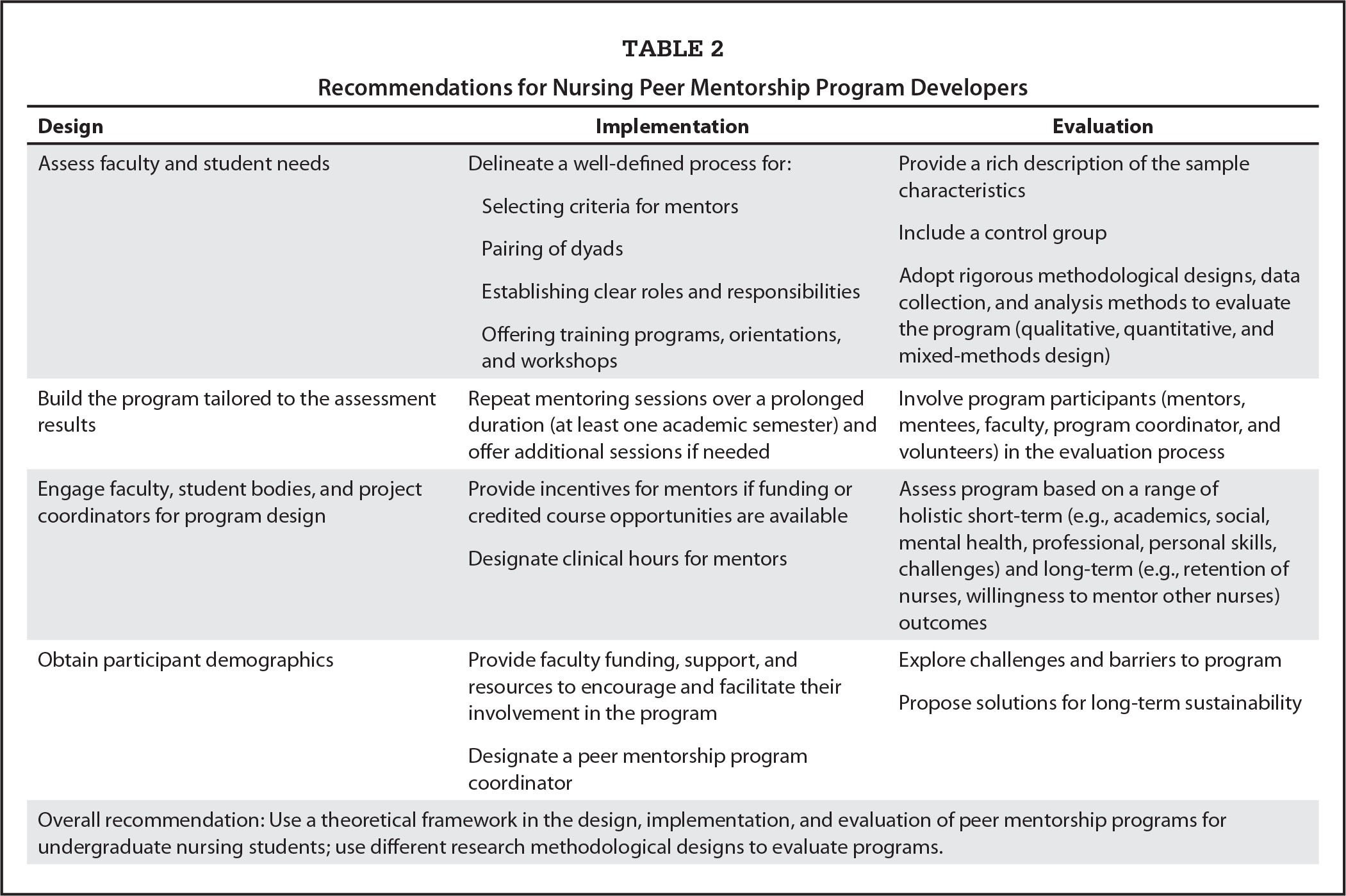 An Integrative Review Of Peer Mentorship Programs For