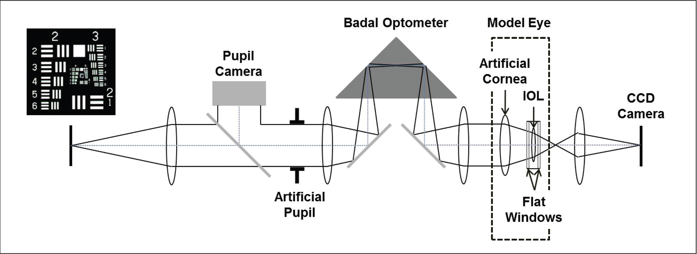 Through Focus Optical Bench Performance Of Extended Depth