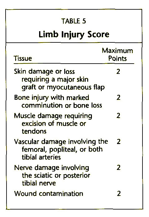 Limb Salvage Versus Amputation for Severe Open Fractures ...
