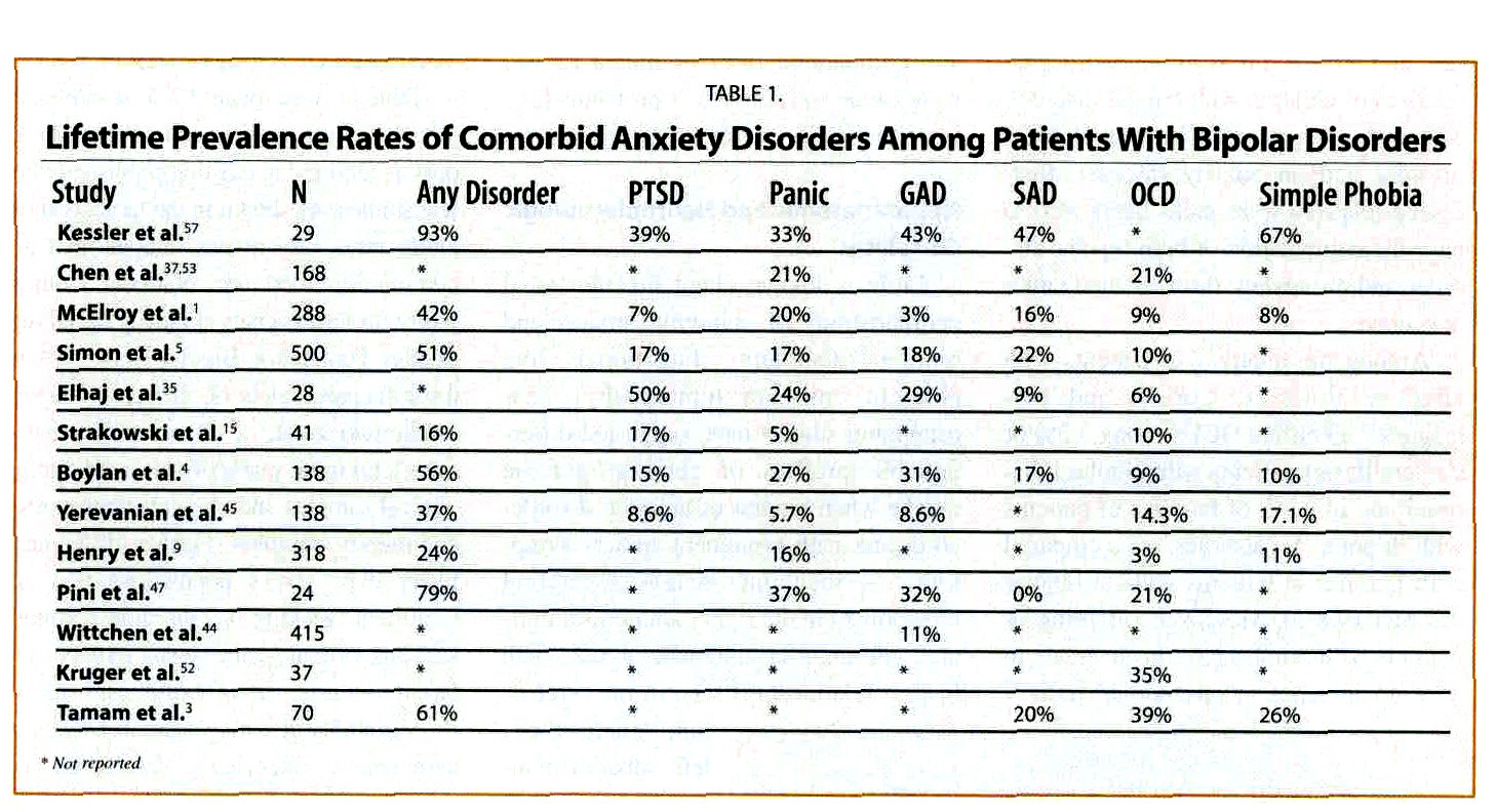 Diagnosing And Treating Anxiety Comorbidity In Bipolar