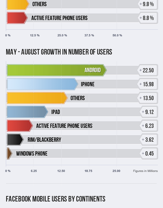 Facebook hat über 500 Mio. mobile User