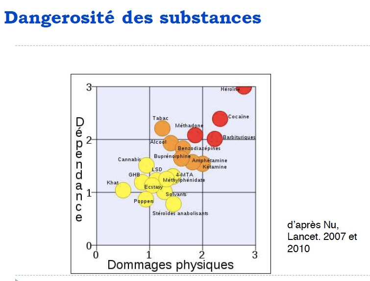 dangerosité des substances