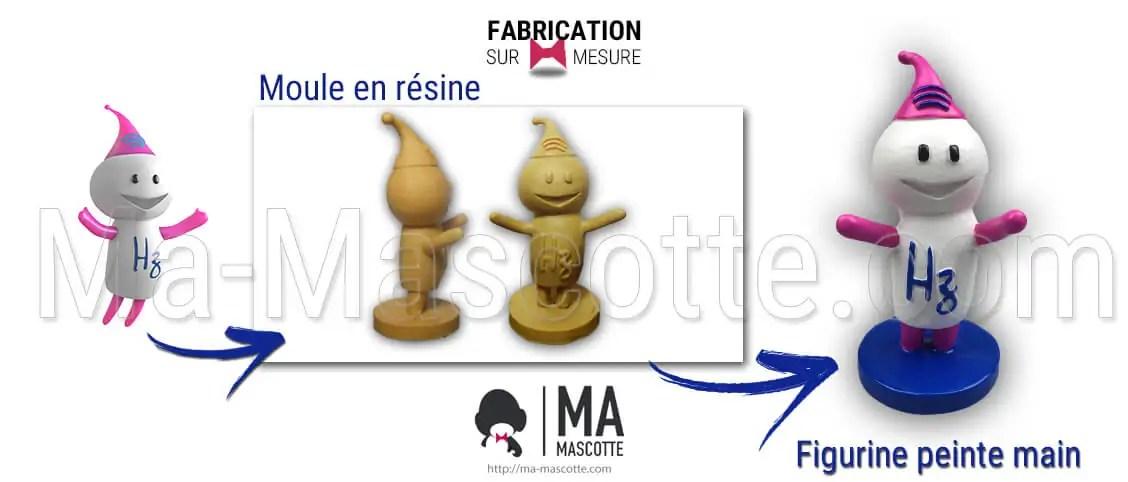 Fabrication Figurine Sur Mesure Résine Personnage. Figurine Personnalisée.