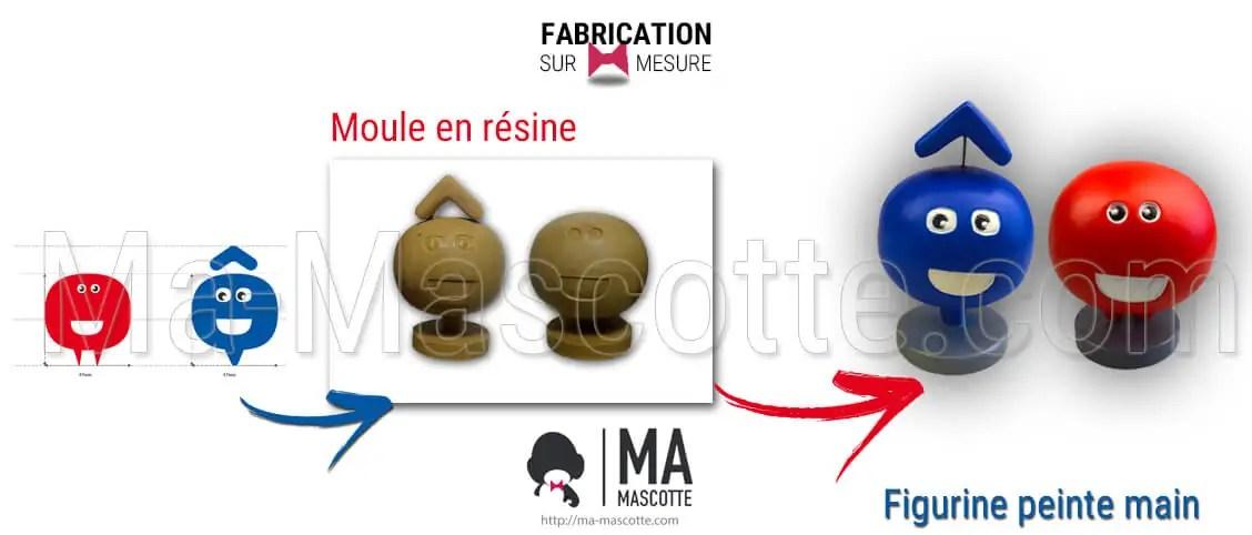 Fabrication Figurine Sur Mesure Résine Statue. Figurine Personnalisée.