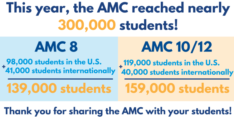 This year, the AMC reached nearly 300,000 students! AMC 8: 139,000 students.  AMC 10/12: 159,000 students.