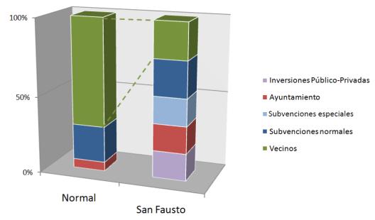 Estructura de inversiones
