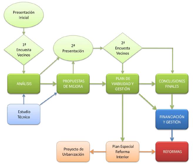Metodología específica para el proyecto Berritu San Fausto