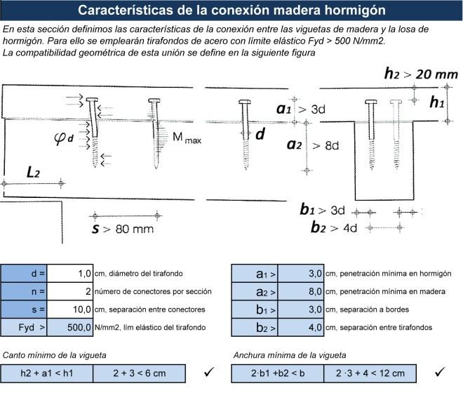 Características de la conexión madera hormigón