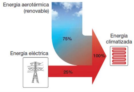 Aerotermia concepto