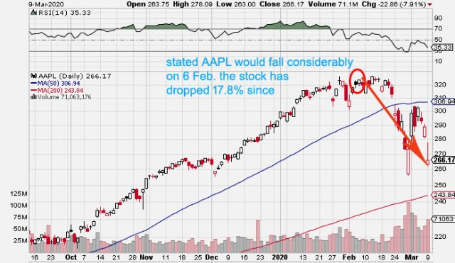 apple stock crash