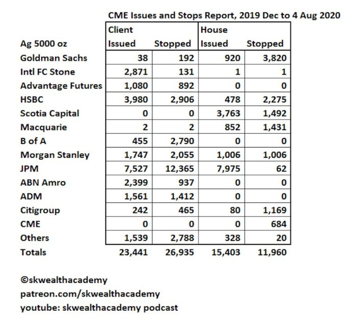 CME Issues and Stops Report, August 2020, 5000 oz silver futures contract