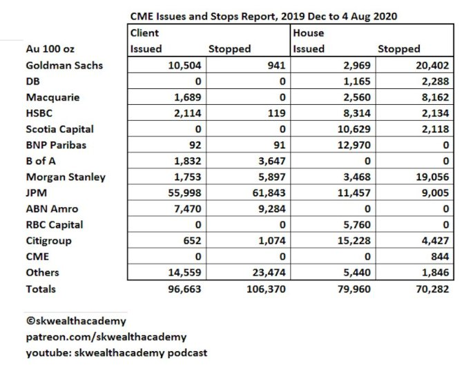 CME Issues and Stops report for August 2020, 100-oz gold futures contract