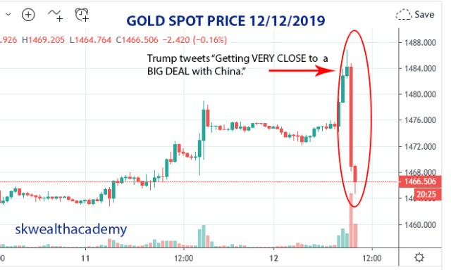 gold prices react to US Chiina trade war