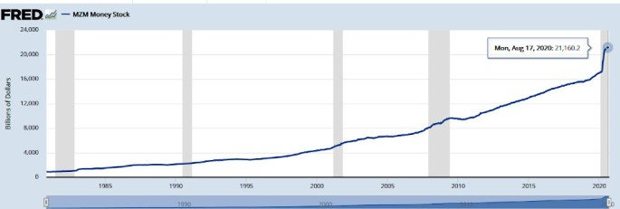 mzm monetary stock, August 2020