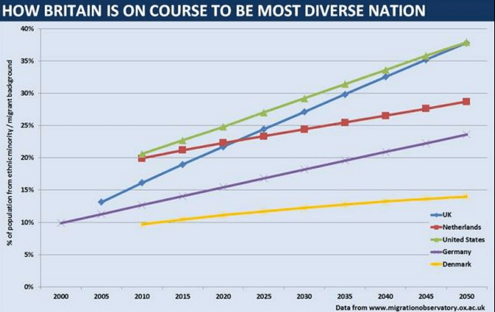 http://www.dailymail.co.uk/news/article-2317624/Changing-face-Britain-By-2050-UK-overtake-United-States-ethnically-diverse-Western-nation.html