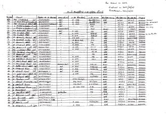 List of property left behind in 2007 as compiled by 61 villagers from Mullikulam (2012) - 1