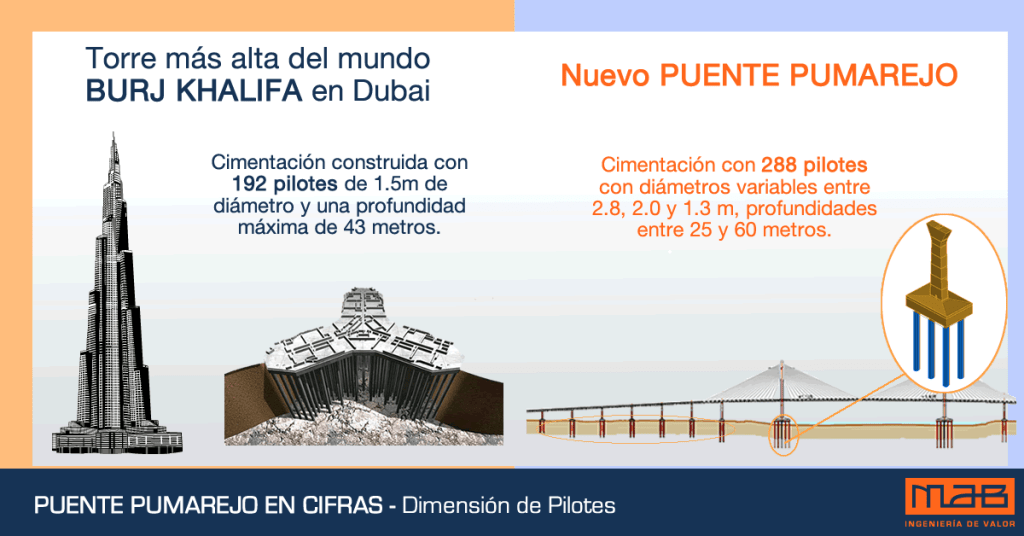 Dimensión de pilotes Puente Pumarejo