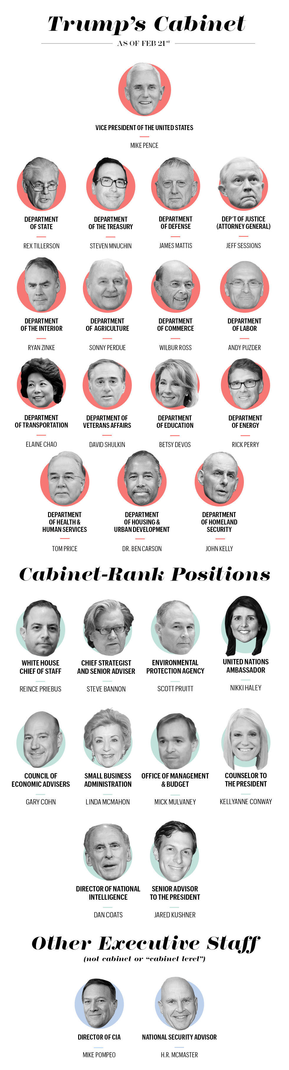 Which Cabinet Officer Would Be Responsible For Foreign Affairs ...