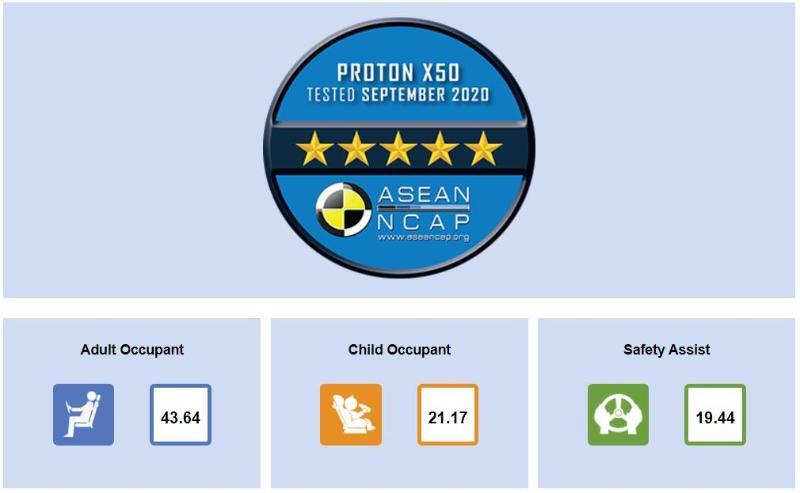 NCAP Proton X50