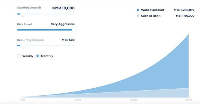 wahed investment malaysia
