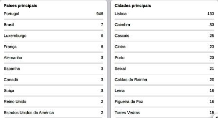 Principais países e cidades