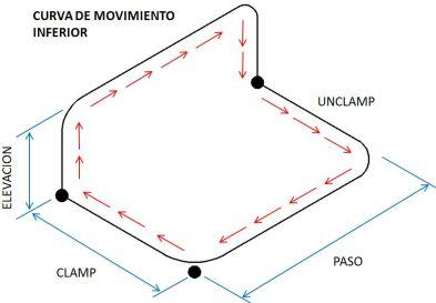 curva de interferencia transfer